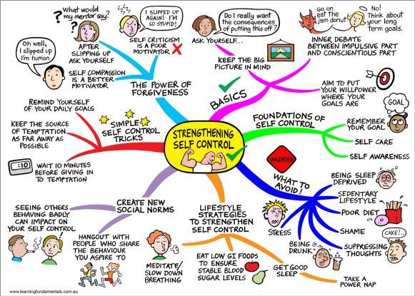 self-control breakdown Teaching Kids Self-Control