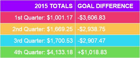 2015 passive income quarterly totals - ticoandtina