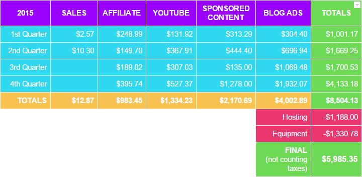 small blog passive income breakdown