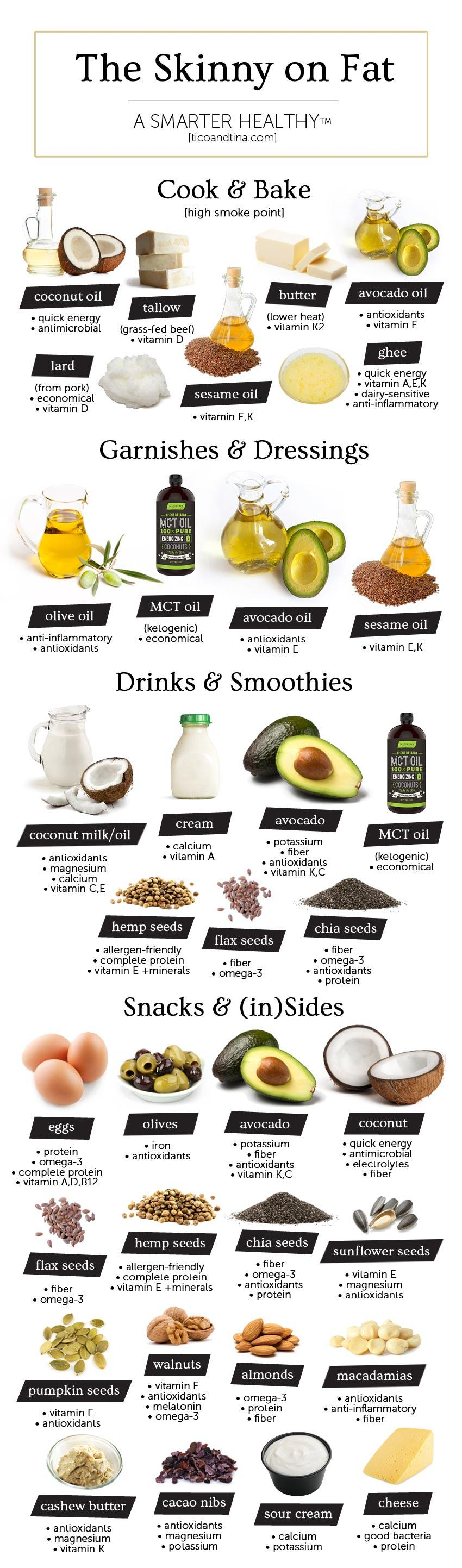 healthy fats guide infographic